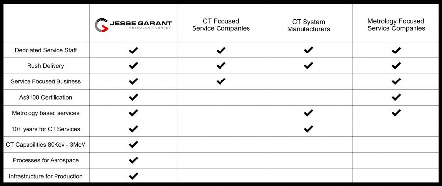 jesse-garant-metrology-center-comparison-chart
